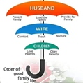 Husband, Wife and Children - Order of good family life